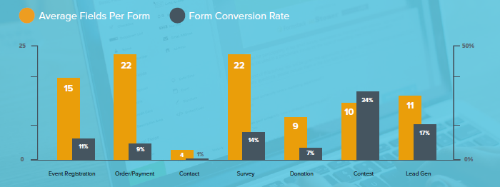 Formstack - average conversion % and average number of fields for different form types