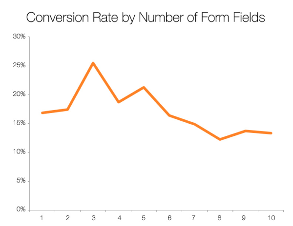 Hubspot - Conversion % by Number of Form Fields