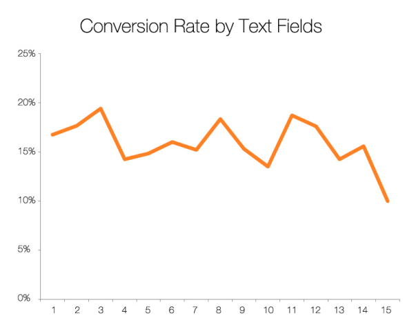 Hubspot - conversion rate by number of single line text inputs