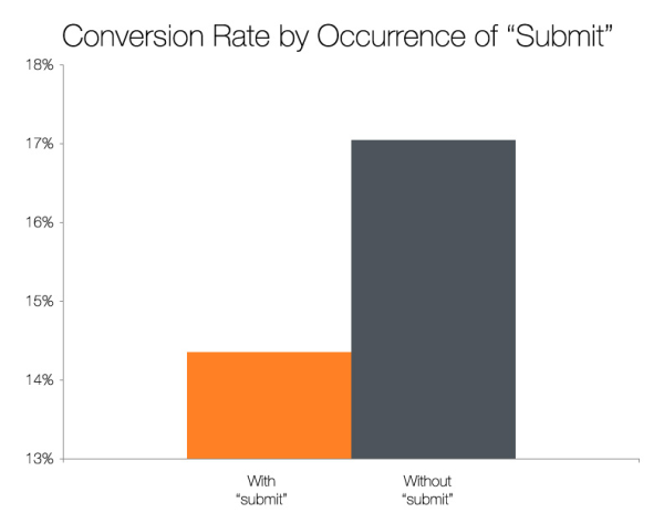 Hubspot - calls to action with submit vs no submit