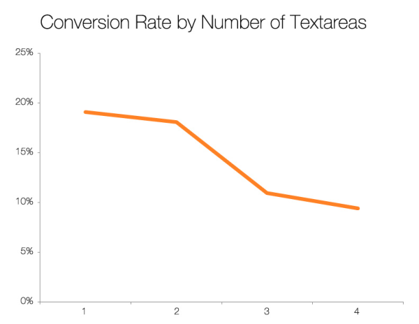 Hubspot - conversion rate by number of textareas