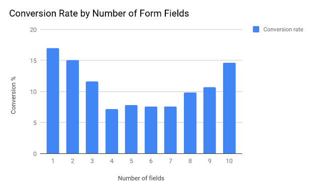 Unbounce - average conversion % by number of fields